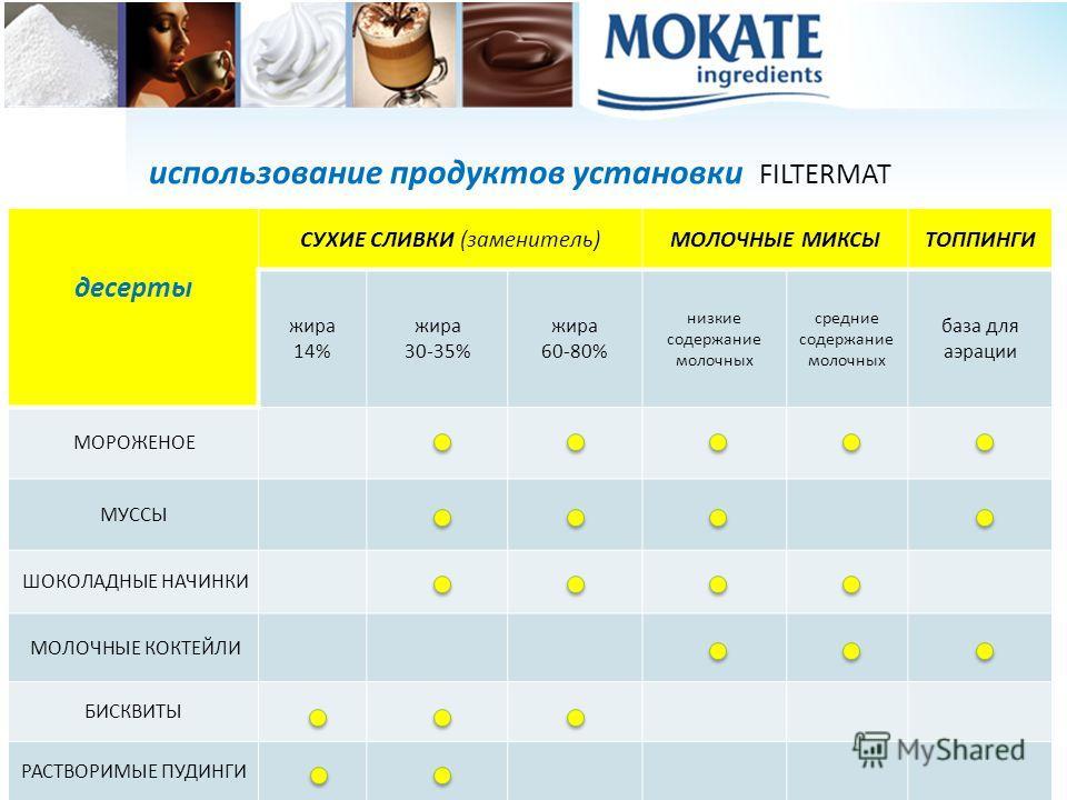 использование продуктов установки FILTERMAT десерты СУХИЕ СЛИВКИ (заменитель)МОЛОЧНЫЕ МИКСЫТОППИНГИ жира 14% жира 30-35% жира 60-80% низкие содержание молочных средние содержание молочных база для аэрации МОРОЖЕНОЕ МУССЫ ШОКОЛАДНЫЕ НАЧИНКИ МОЛОЧНЫЕ К
