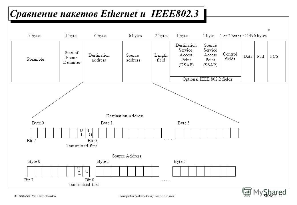 ©1996-98. Yu.DemchenkoComputer Networking Technologies Slide 2_11 Сравнение пакетов Ethernet и IEEE802.3