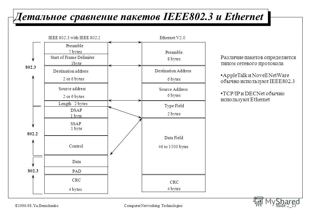 ©1996-98. Yu.DemchenkoComputer Networking Technologies Slide 2_13 Детальное сравнение пакетов IEEE802.3 и Ethernet 802.3 802.2 802.3 Preamble Destination Address Source Address Type Field Data Field CRC 8 bytes 6 bytes 2 bytes 46 to 1500 bytes 4 byte