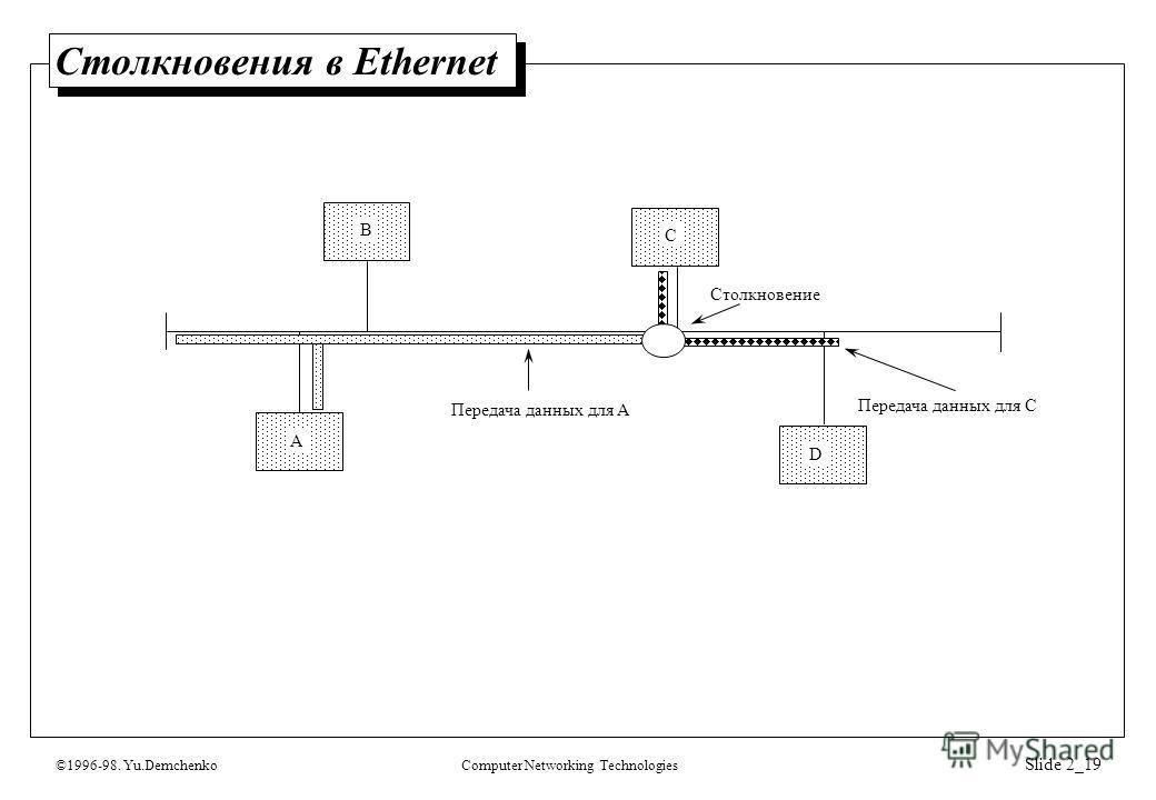 ©1996-98. Yu.DemchenkoComputer Networking Technologies Slide 2_19 Столкновения в Ethernet A B C D Столкновение Передача данных для A Передача данных для C