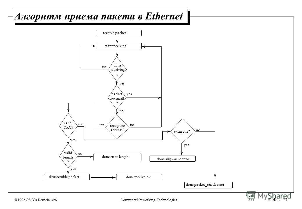 ©1996-98. Yu.DemchenkoComputer Networking Technologies Slide 2_21 Алгоритм приема пакета в Ethernet done packet_check error receive packet start receiving done receiving ? packet too small ? recognize address? extra bits? valid CRC? valid length ? di
