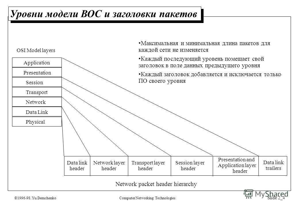 ©1996-98. Yu.DemchenkoComputer Networking Technologies Slide 2_4 Уровни модели ВОС и заголовки пакетов Network packet header hierarchy Physical Data Link Network Transport Session Presentation Application Data link header Network layer header Transpo
