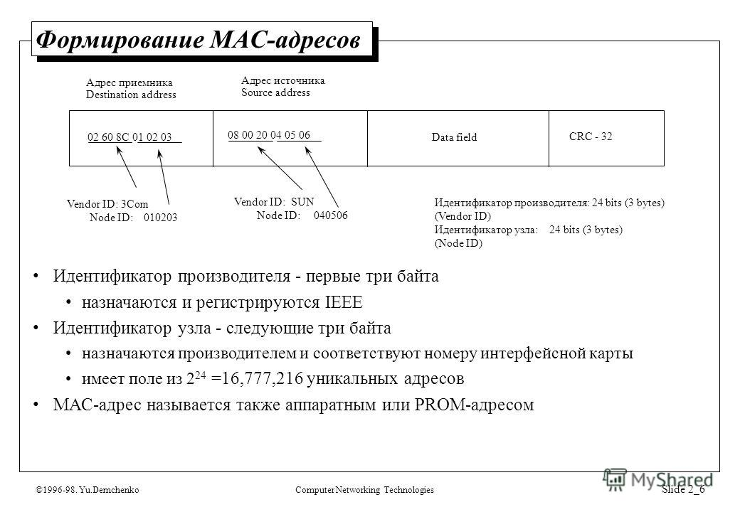 ©1996-98. Yu.DemchenkoComputer Networking Technologies Slide 2_6 Формирование МАС-адресов 02 60 8C 01 02 03 08 00 20 04 05 06 Data field CRC - 32 Vendor ID: 3Com Node ID: 010203 Vendor ID: SUN Node ID: 040506 Идентификатор производителя: 24 bits (3 b