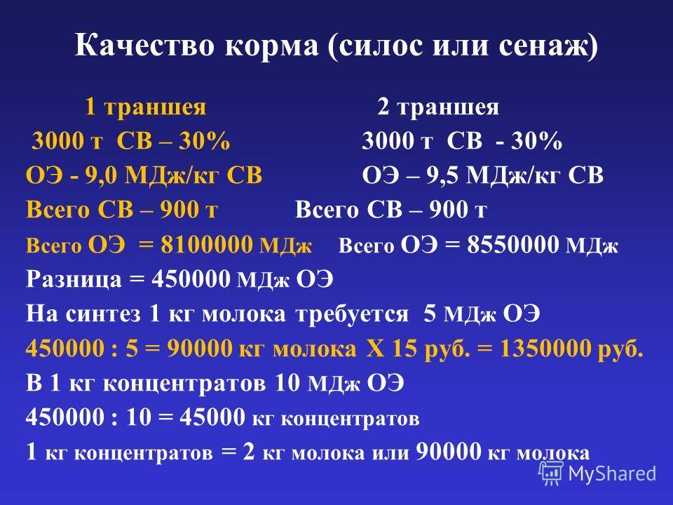 Качество корма (силос или сенаж) 1 траншея 2 траншея 3000 т СВ – 30%3000 т СВ - 30% ОЭ - 9,0 МДж/кг СВОЭ – 9,5 МДж/кг СВВсего СВ – 900 т Всего ОЭ = 8100000 МДж Всего ОЭ = 8550000 МДж Разница = 450000 МДж ОЭ На синтез 1 кг молока требуется 5 МДж ОЭ 45