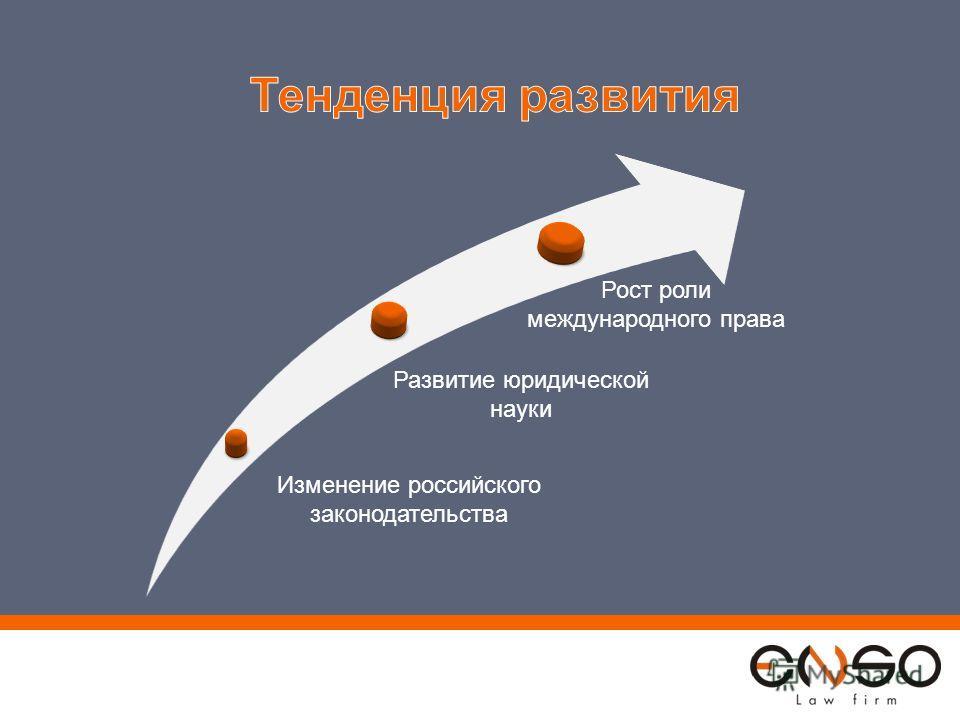 Изменение российского законодательства Развитие юридической науки Рост роли международного права