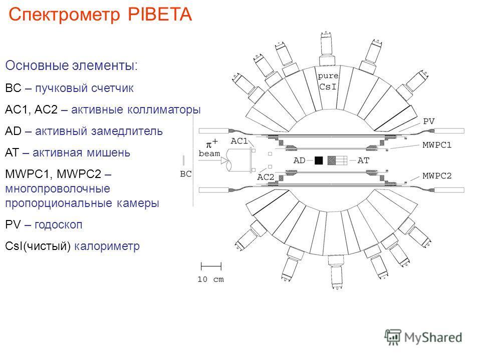 Спектрометр PIBETA Основные элементы: BC – пучковый счетчик AC1, AC2 – активные коллиматоры AD – активный замедлитель AT – активная мишень MWPC1, MWPC2 – многопроволочные пропорциональные камеры PV – годоскоп CsI(чистый) калориметр