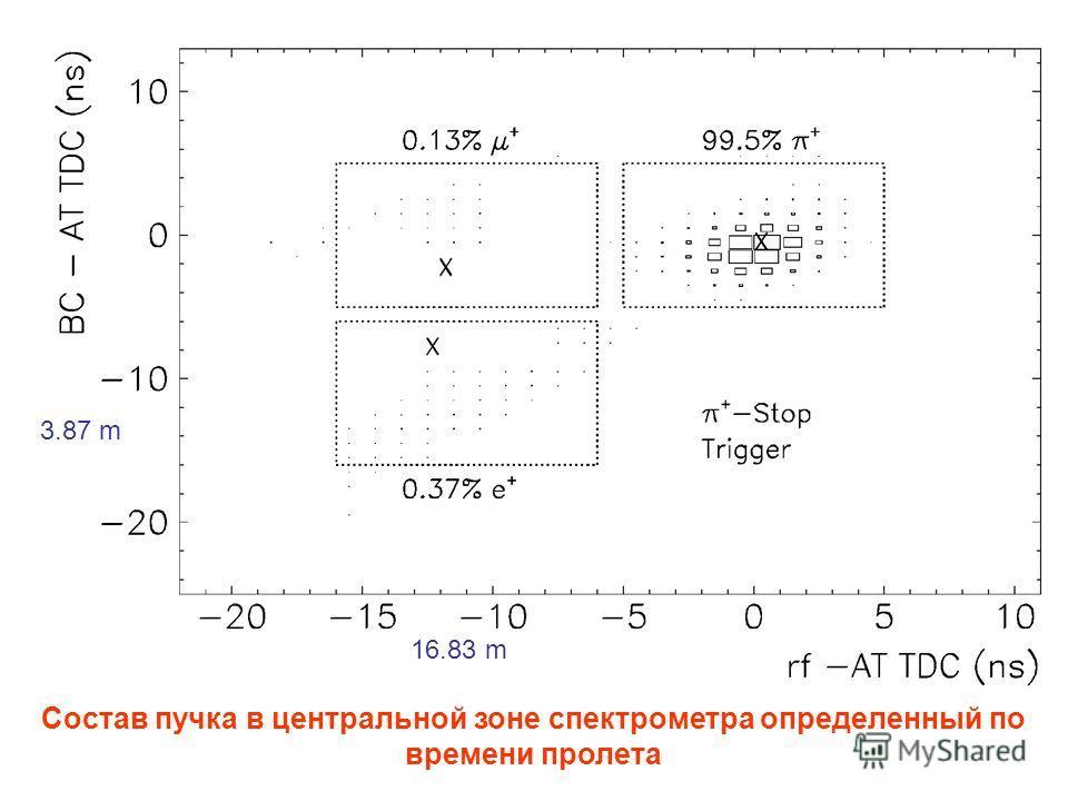 3.87 m 16.83 m Cостав пучка в центральной зоне спектрометра определенный по времени пролета