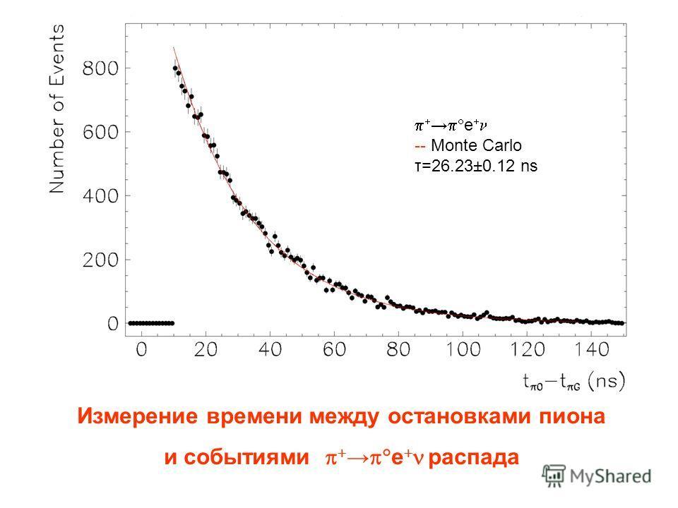 Измерение времени между остановками пиона и событиями е распада е -- Monte Carlo τ=26.23±0.12 ns