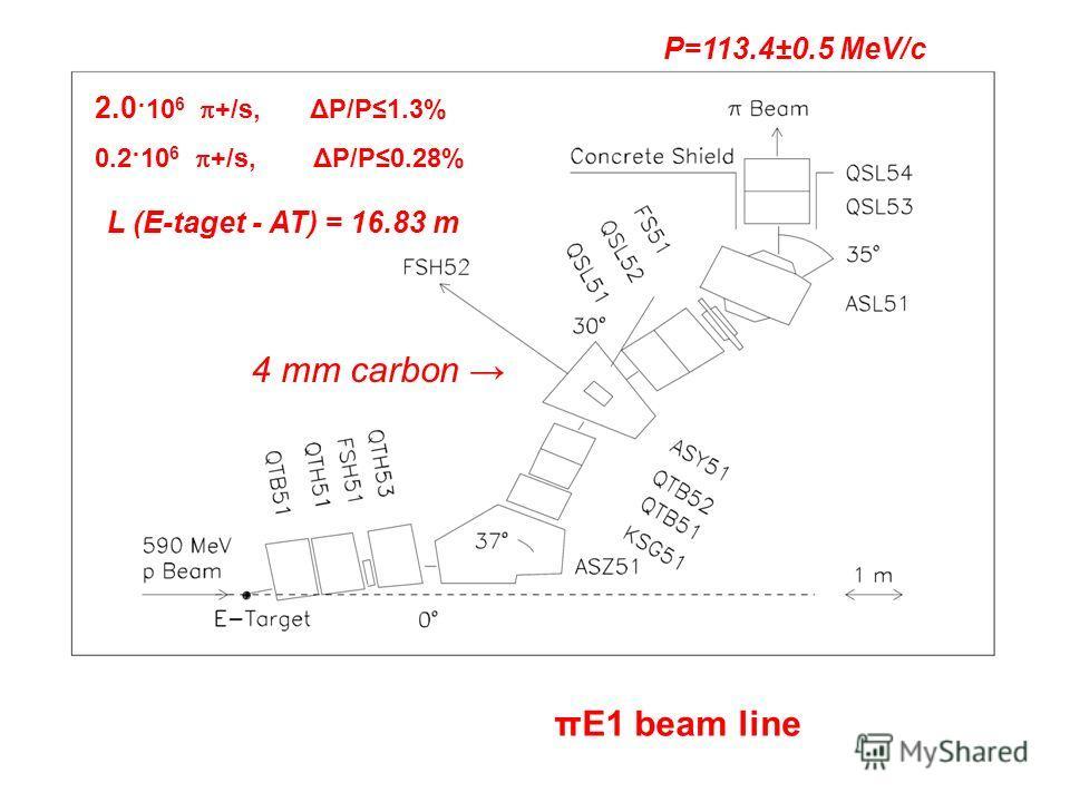 2.0 ·10 6 +/s, ΔΡ/Ρ1.3% 0.2·10 6 +/s, ΔΡ/Ρ0.28% πE1 beam line 4 mm carbon L (E-taget - AT) = 16.83 m P=113.4±0.5 MeV/c