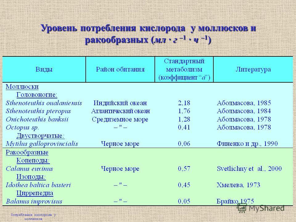 Уровень потребления кислорода у моллюсков и ракообразных (мл · г –1 · ч –1 ) Потребление кислорода у моллюсков