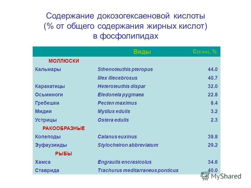 Содержание докозогексаеновой кислоты (% от общего содержания жирных кислот) в фосфолипидах Виды С 22:6w3, % МОЛЛЮСКИ КальмарыSthenoteuthis pteropus44.0 Illex illecebrosus40.7 КаракатицыHeteroteuthis dispar32.0 ОсьминогиEledonela pygmaea22.8 ГребешкиP