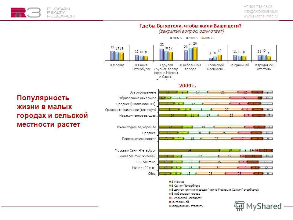 +7 495 748 08 05 info@r3consulting.ru www.r3consulting.ru 3 Популярность жизни в малых городах и сельской местности растет