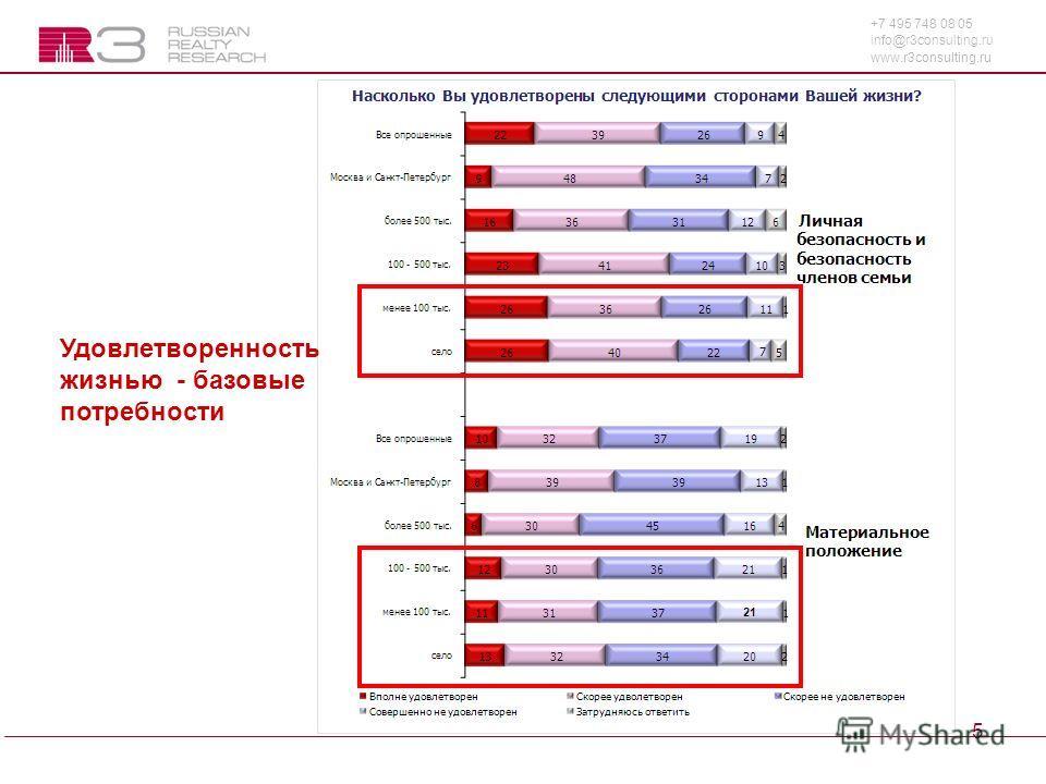 +7 495 748 08 05 info@r3consulting.ru www.r3consulting.ru 5 Удовлетворенность жизнью - базовые потребности