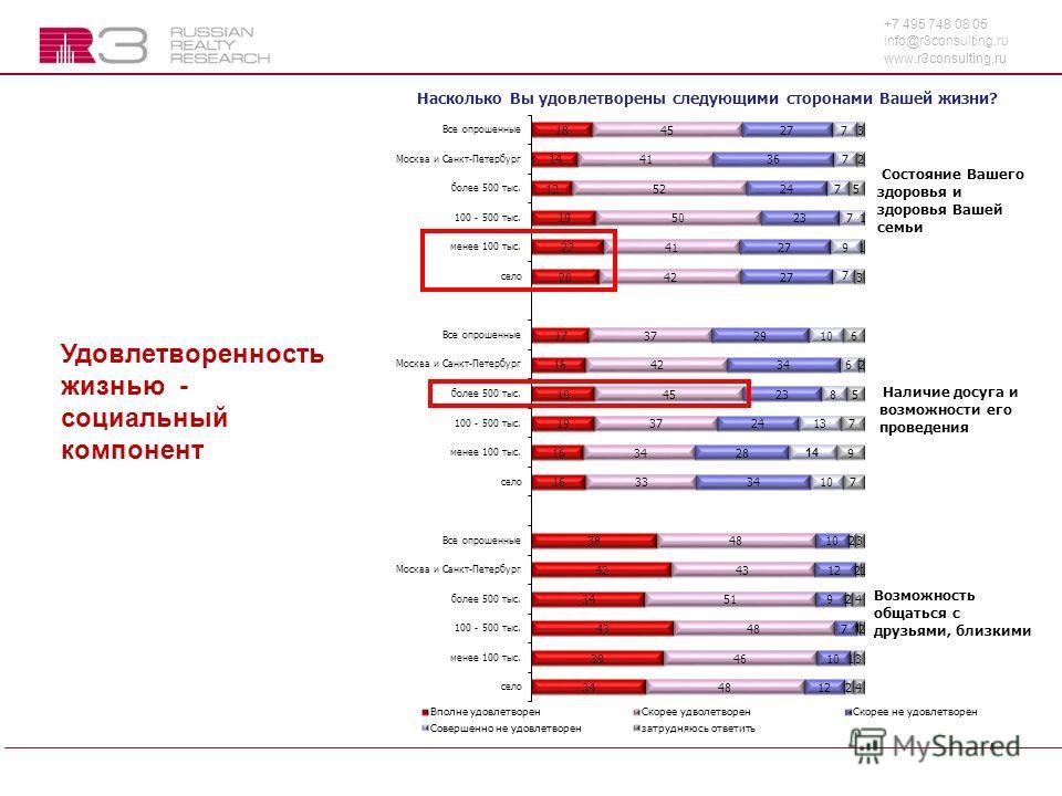 +7 495 748 08 05 info@r3consulting.ru www.r3consulting.ru 7 Удовлетворенность жизнью - социальный компонент