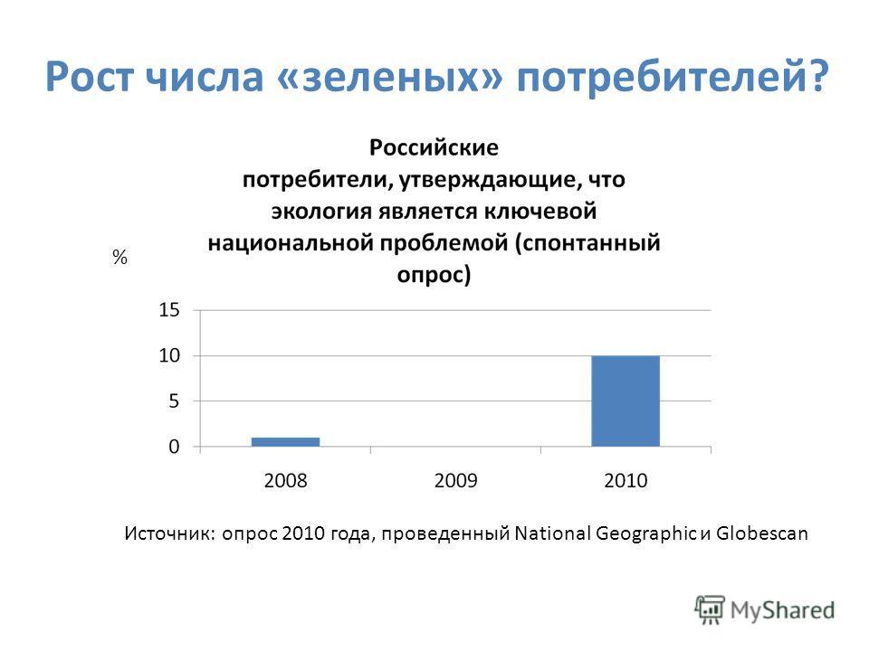 Рост числа «зеленых» потребителей? Источник: опрос 2010 года, проведенный National Geographic и Globescan %
