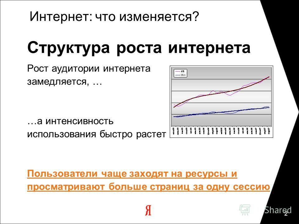 2 Интернет: что изменяется? Структура роста интернета Рост аудитории интернета замедляется, … …а интенсивность использования быстро растет Пользователи чаще заходят на ресурсы и просматривают больше страниц за одну сессию
