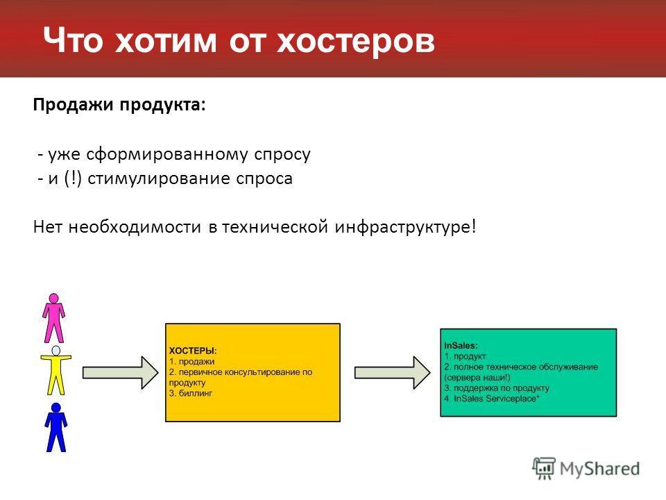 Что хотим от хостеров Продажи продукта: - уже сформированному спросу - и (!) стимулирование спроса Нет необходимости в технической инфраструктуре!