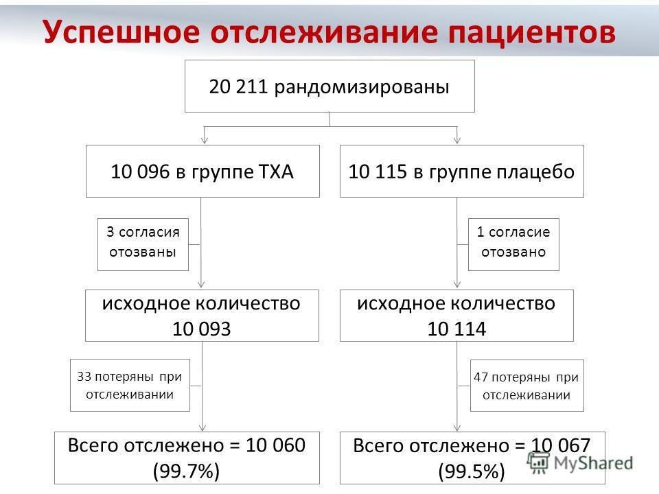 10 096 в группе TXA10 115 в группе плацебо исходное количество 10 093 исходное количество 10 114 Всего отслежено = 10 060 (99.7%) Всего отслежено = 10 067 (99.5%) 20 211 рандомизированы 1 согласие отозвано 47 потеряны при отслеживании 33 потеряны при