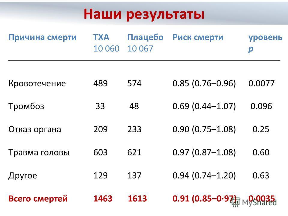 Причина смертиTXAПлацебо Риск смертиуровень 10 060 10 067 p Кровотечение 489 574 0.85 (0.76–0.96) 0.0077 Тромбоз 33 480.69 (0.44–1.07) 0.096 Отказ органа 209 233 0.90 (0.75–1.08) 0.25 Травма головы 603 6210.97 (0.87–1.08) 0.60 Другое 129 137 0.94 (0.
