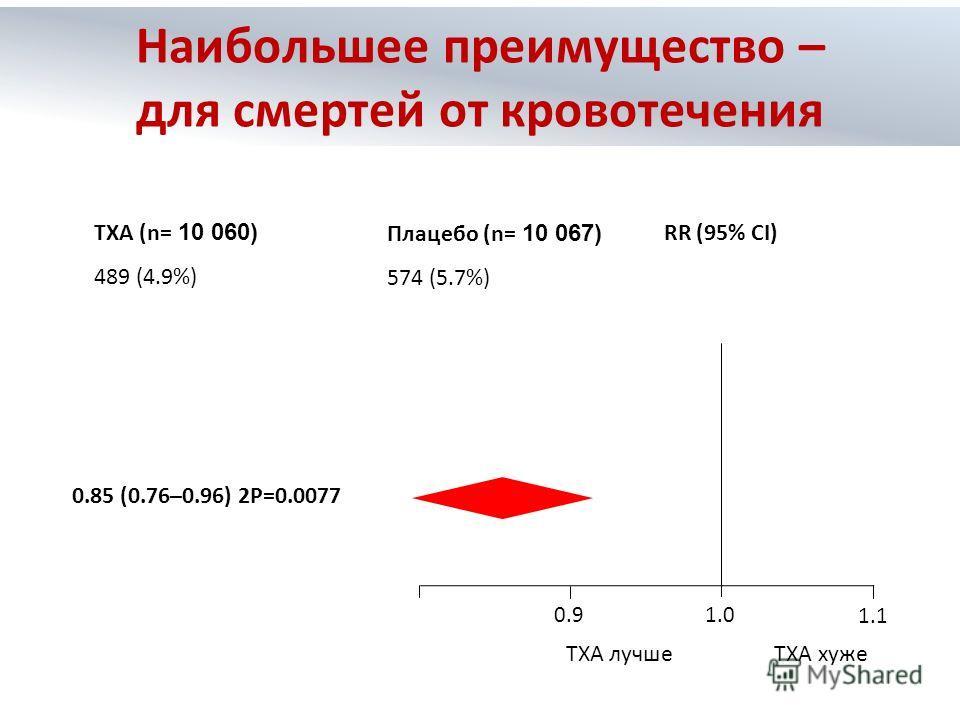 TXA хужеTXA лучше 0.8 0.91.0 1.1 RR (95% CI) TXA (n= 10 060) 489 (4.9%) Плацебо (n= 10 067) 574 (5.7%) 0.85 (0.76–0.96) 2P=0.0077 Наибольшее преимущество – для смертей от кровотечения