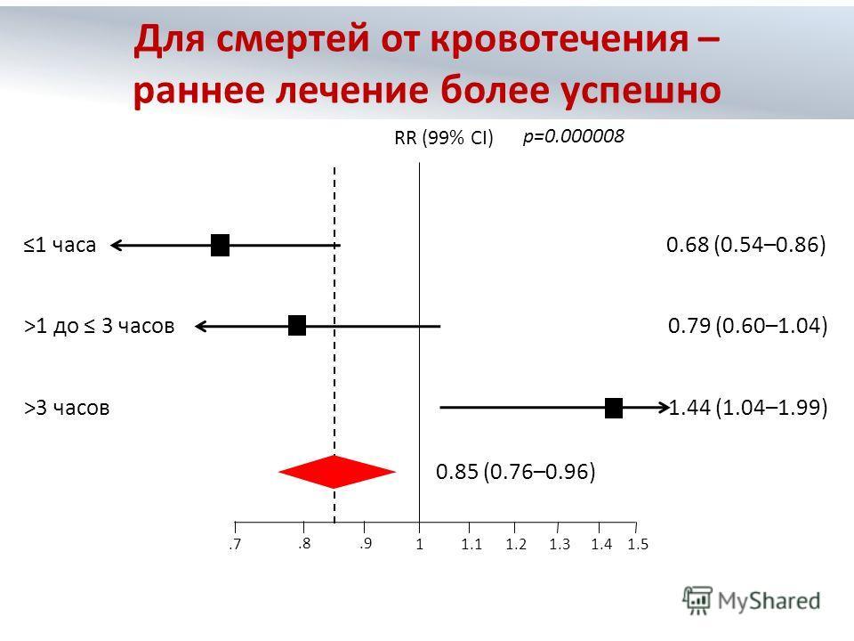 1.7.8.9 1.11.2 1.31.41.5 RR (99% CI) p=0.000008 1 часа 0.68 (0.54–0.86) >1 до 3 часов 0.79 (0.60–1.04) >3 часов 1.44 (1.04–1.99) 0.85 (0.76–0.96) Для смертей от кровотечения – раннее лечение более успешно