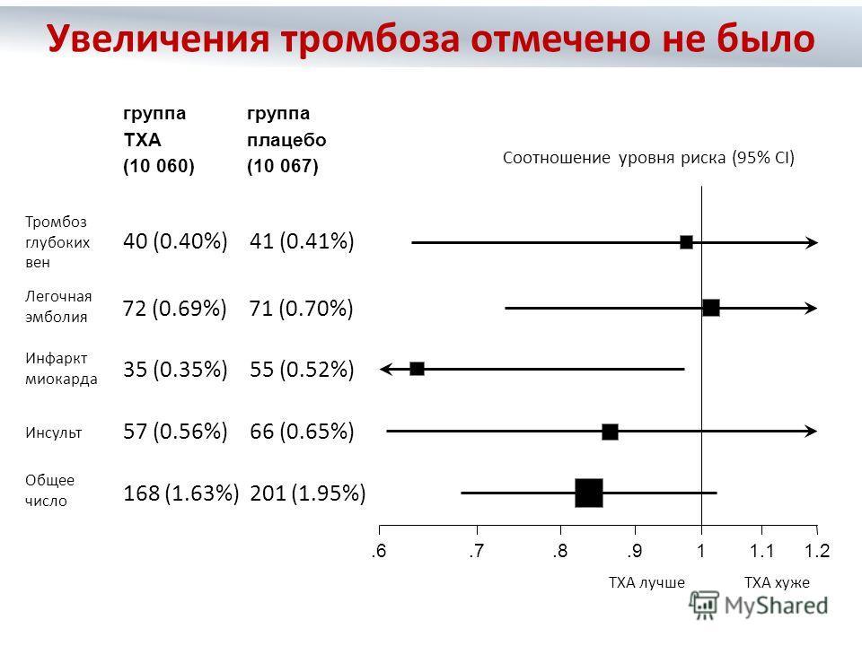 Соотношение уровня риска (95% CI) TXA хужеTXA лучше группа TXA (10 060) группа плацебо (10 067) 168 (1.63%) 201 (1.95%).6.7.8.911.11.2 57 (0.56%) 66 (0.65%) 40 (0.40%) 41 (0.41%) 72 (0.69%) 71 (0.70%) 35 (0.35%) 55 (0.52%) Увеличения тромбоза отмечен