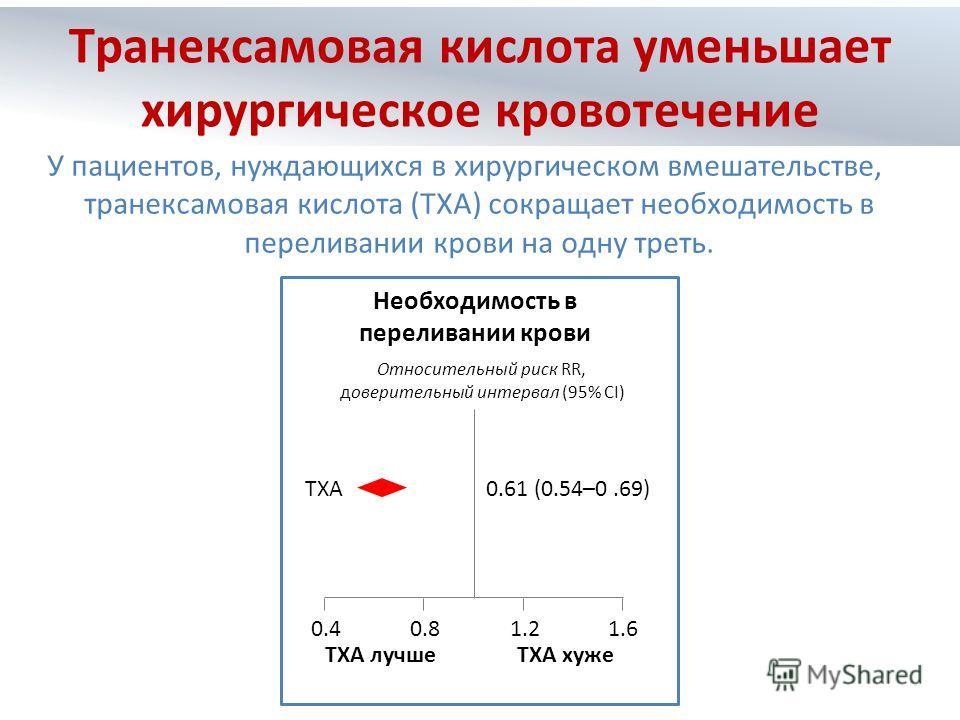 У пациентов, нуждающихся в хирургическом вмешательстве, транексамовая кислота (TXA) сокращает необходимость в переливании крови на одну треть. TXA TXA лучше TXA хуже 0.61 (0.54–0.69) Относительный риск RR, доверительный интервал (95% CI) 0.40.81.21.6