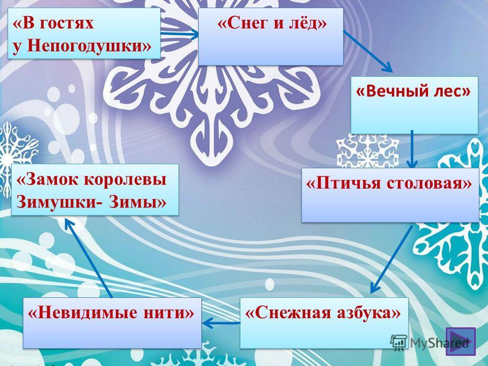 «В гостях у Непогодушки» «В гостях у Непогодушки» «Снег и лёд» «Вечный лес» «Птичья столовая» «Снежная азбука» «Невидимые нити» «Замок королевы Зимушки- Зимы» «Замок королевы Зимушки- Зимы»