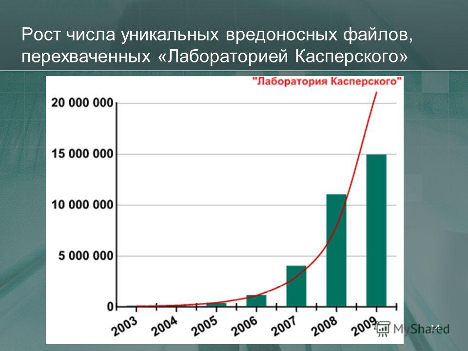 Рост числа уникальных вредоносных файлов, перехваченных «Лабораторией Касперского» 14