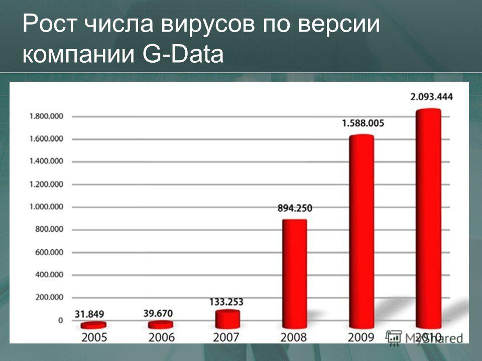 Рост числа вирусов по версии компании G-Data 16