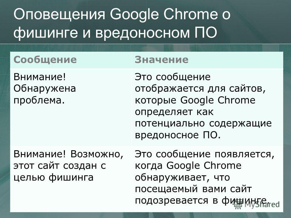 Оповещения Google Chrome о фишинге и вредоносном ПО СообщениеЗначение Внимание! Обнаружена проблема. Это сообщение отображается для сайтов, которые Google Chrome определяет как потенциально содержащие вредоносное ПО. Внимание! Возможно, этот сайт соз