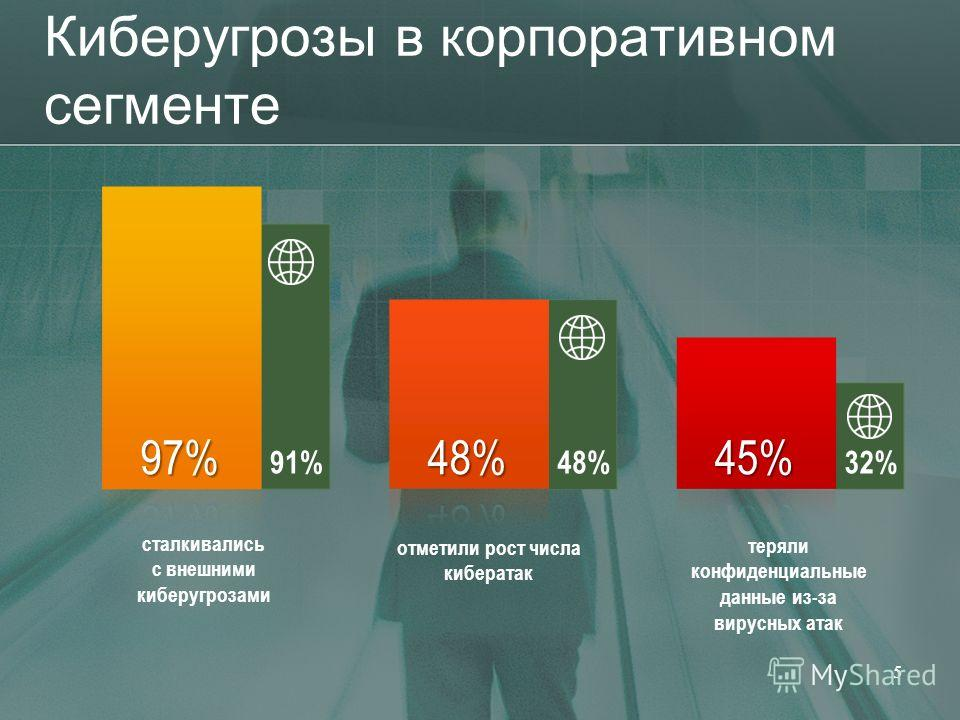Киберугрозы в корпоративном сегменте 5 32% 48% 91% сталкивались c внешними киберугрозами отметили рост числа кибератак теряли конфиденциальные данные из-за вирусных атак
