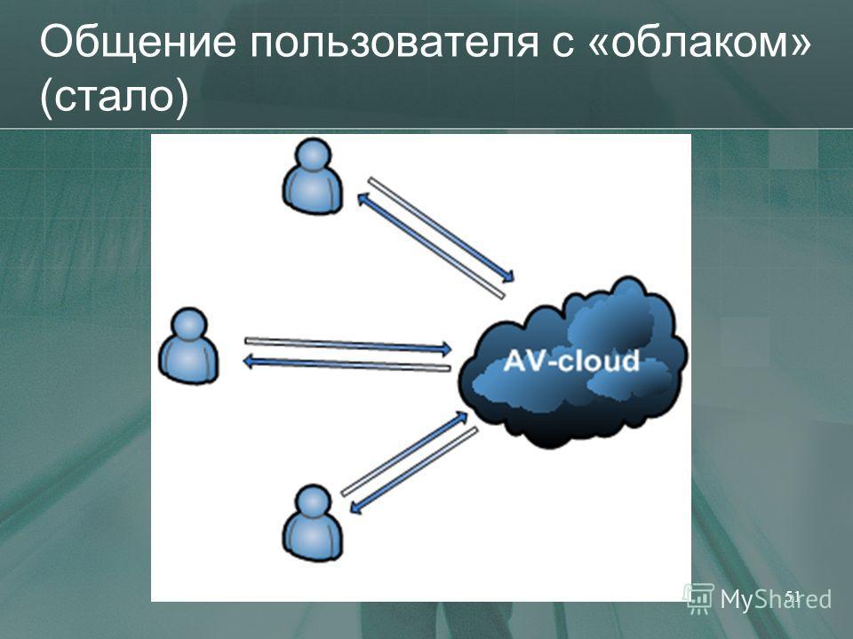 Общение пользователя с «облаком» (стало) 51
