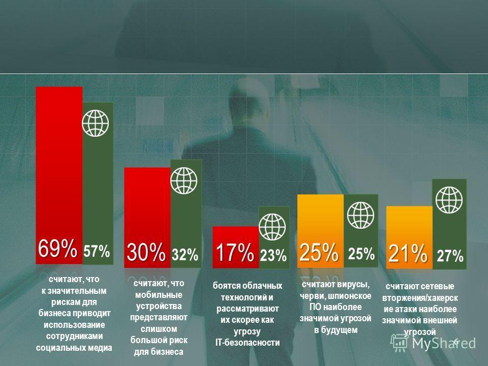 6 25% 27% 23% 32% 57% считают, что к значительным рискам для бизнеса приводит использование сотрудниками социальных медиа считают, что мобильные устройства представляют слишком большой риск для бизнеса боятся облачных технологий и рассматривают их ск