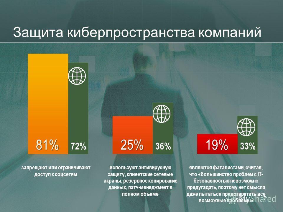 Защита киберпространства компаний 7 33% 36% 72% запрещают или ограничивают доступ к соцсетям используют антивирусную защиту, клиентские сетевые экраны, резервное копирование данных, патч-менеджмент в полном объеме являются фаталистами, считая, что «б