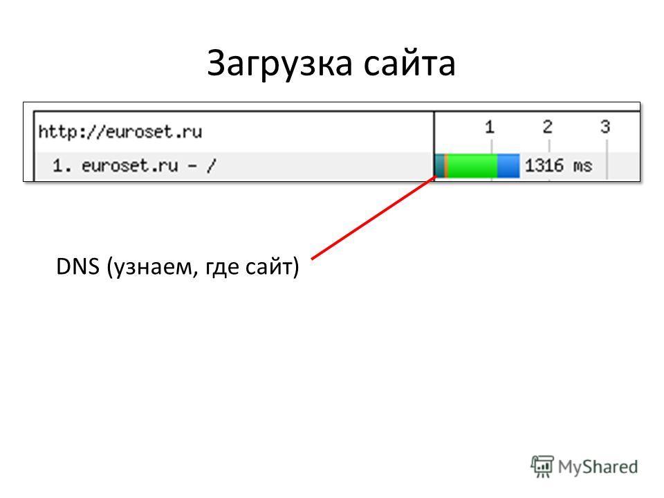 Загрузка сайта DNS (узнаем, где сайт)