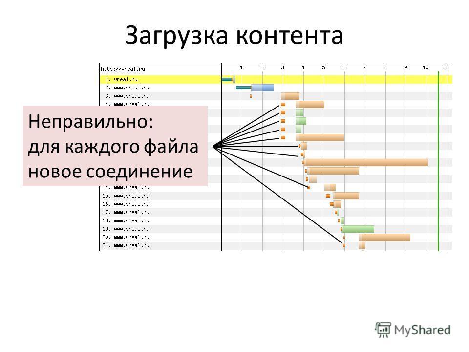 Загрузка контента Неправильно: для каждого файла новое соединение