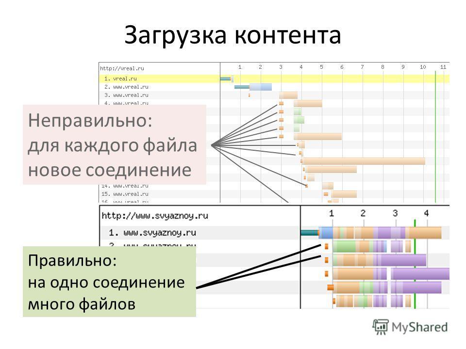 Загрузка контента Неправильно: для каждого файла новое соединение Правильно: на одно соединение много файлов