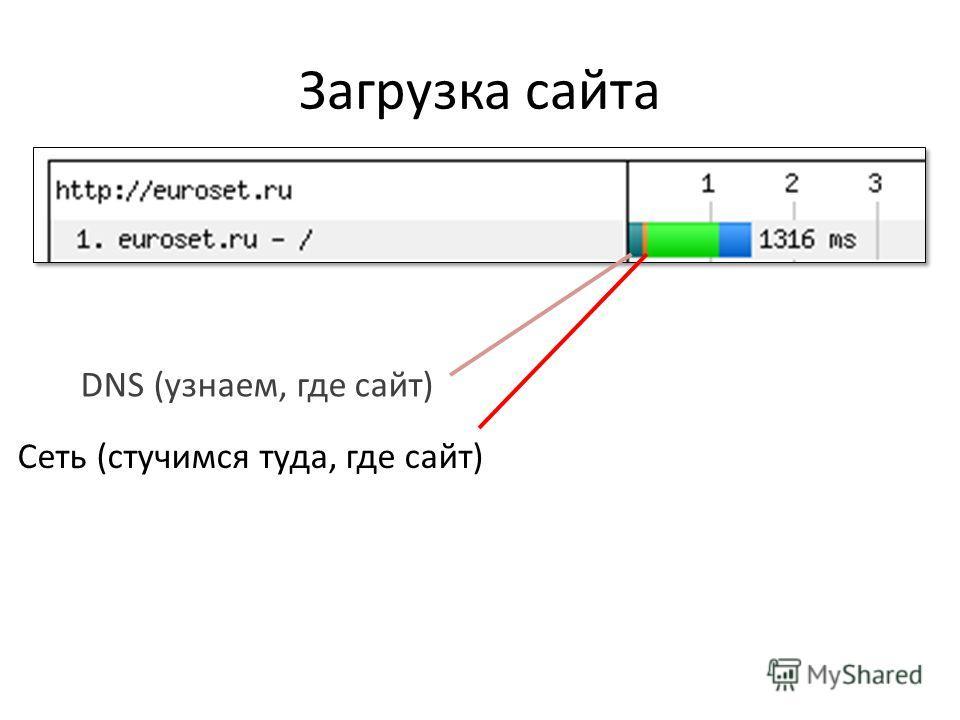 Загрузка сайта DNS (узнаем, где сайт) Сеть (стучимся туда, где сайт)