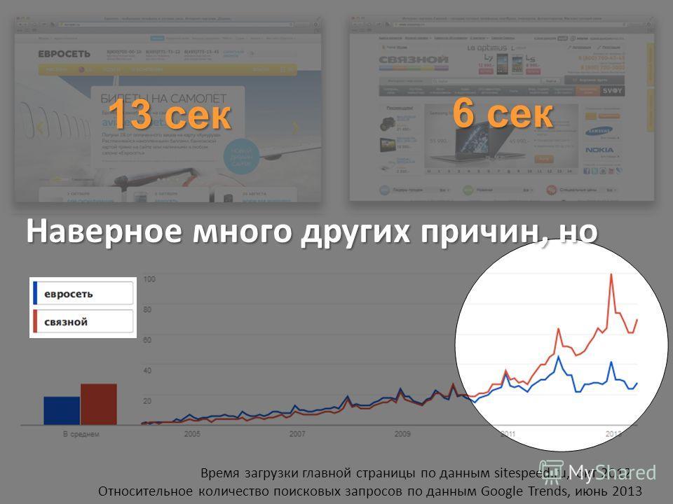 Относительное количество поисковых запросов по данным Google Trends, июнь 2013 13 сек 6 сек Наверное много других причин, но Время загрузки главной страницы по данным sitespeed.ru, окт 2012