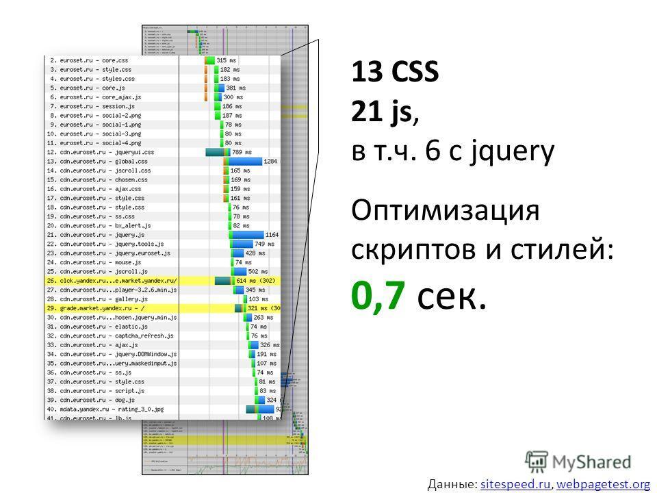 13 CSS 21 js, в т.ч. 6 с jquery Оптимизация скриптов и стилей: 0,7 сек. Данные: sitespeed.ru, webpagetest.orgsitespeed.ruwebpagetest.org