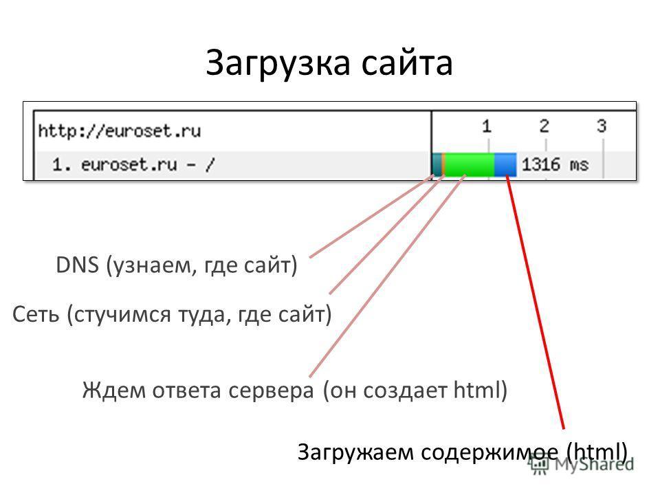 Загрузка сайта DNS (узнаем, где сайт) Сеть (стучимся туда, где сайт) Ждем ответа сервера (он создает html) Загружаем содержимое (html)
