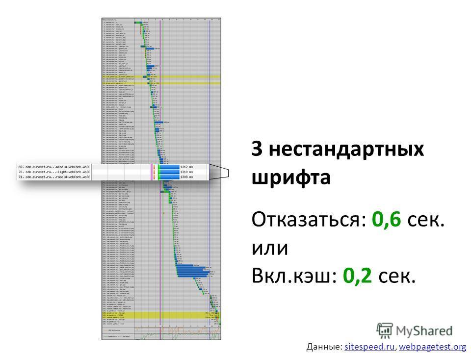 3 нестандартных шрифта Отказаться: 0,6 сек. или Вкл.кэш: 0,2 сек. Данные: sitespeed.ru, webpagetest.orgsitespeed.ruwebpagetest.org