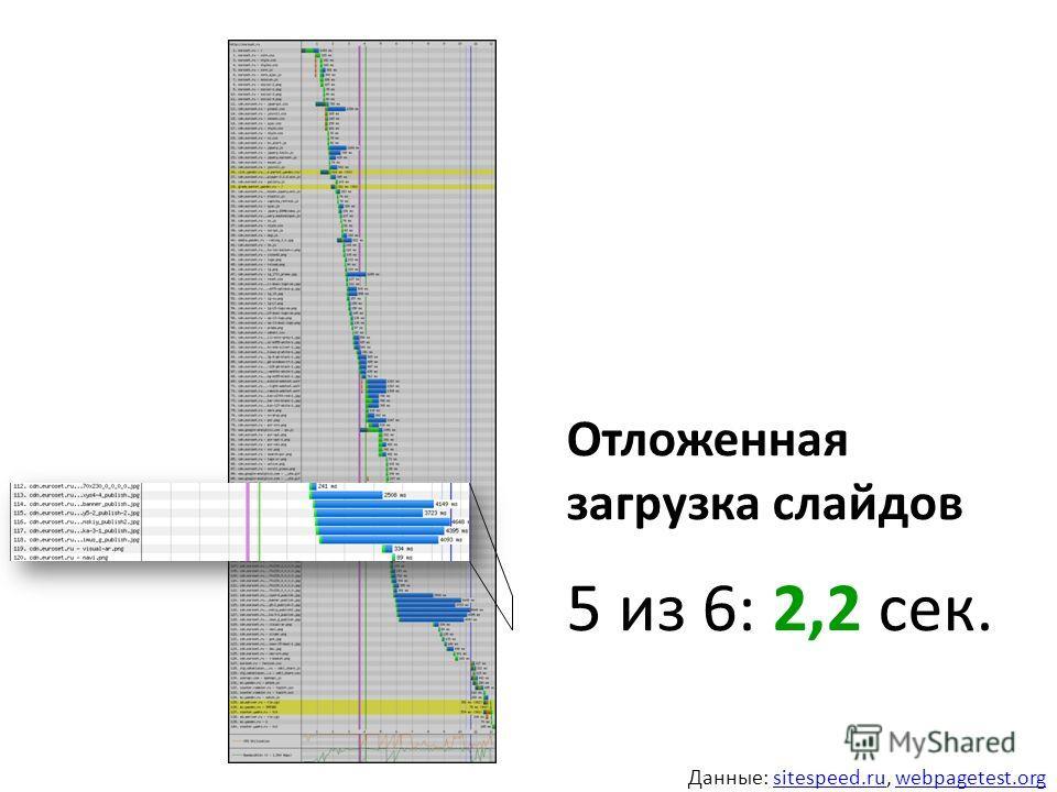 Отложенная загрузка слайдов 5 из 6: 2,2 сек. Данные: sitespeed.ru, webpagetest.orgsitespeed.ruwebpagetest.org