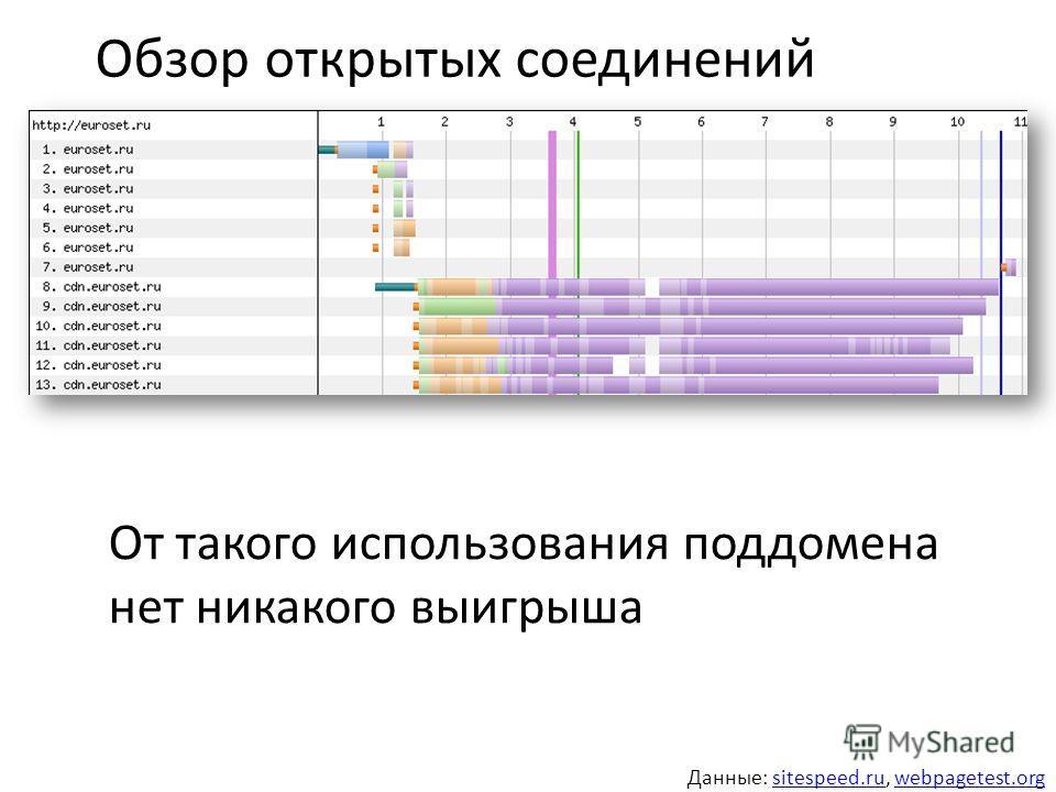 Обзор открытых соединений От такого использования поддомена нет никакого выигрыша Данные: sitespeed.ru, webpagetest.orgsitespeed.ruwebpagetest.org