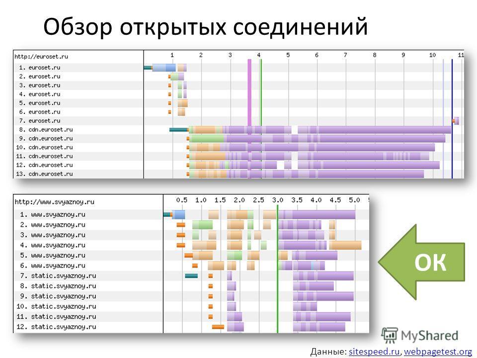 Обзор открытых соединений ОК Данные: sitespeed.ru, webpagetest.orgsitespeed.ruwebpagetest.org