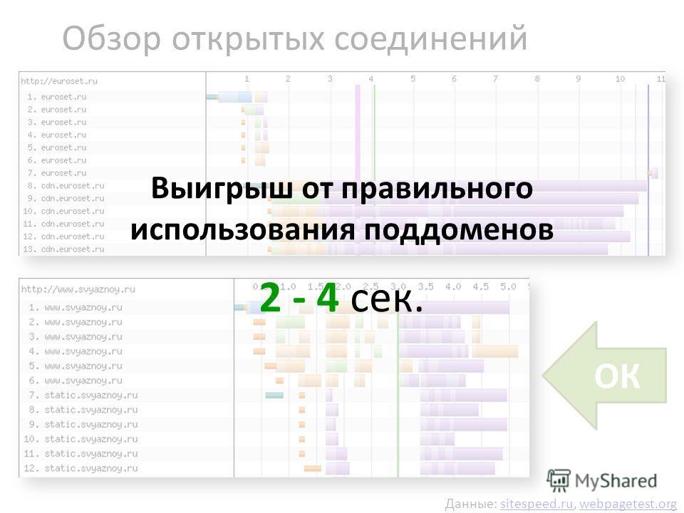 Данные: sitespeed.ru, webpagetest.orgsitespeed.ruwebpagetest.org Обзор открытых соединений ОК Выигрыш от правильного использования поддоменов 2 - 4 сек.