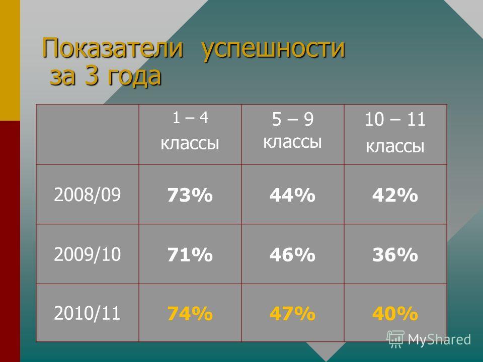 Показатели успешности за 3 года 1 – 4 классы 5 – 9 классы 10 – 11 классы 2008/0973%44%42% 2009/1071%46%36% 2010/1174%47%40%