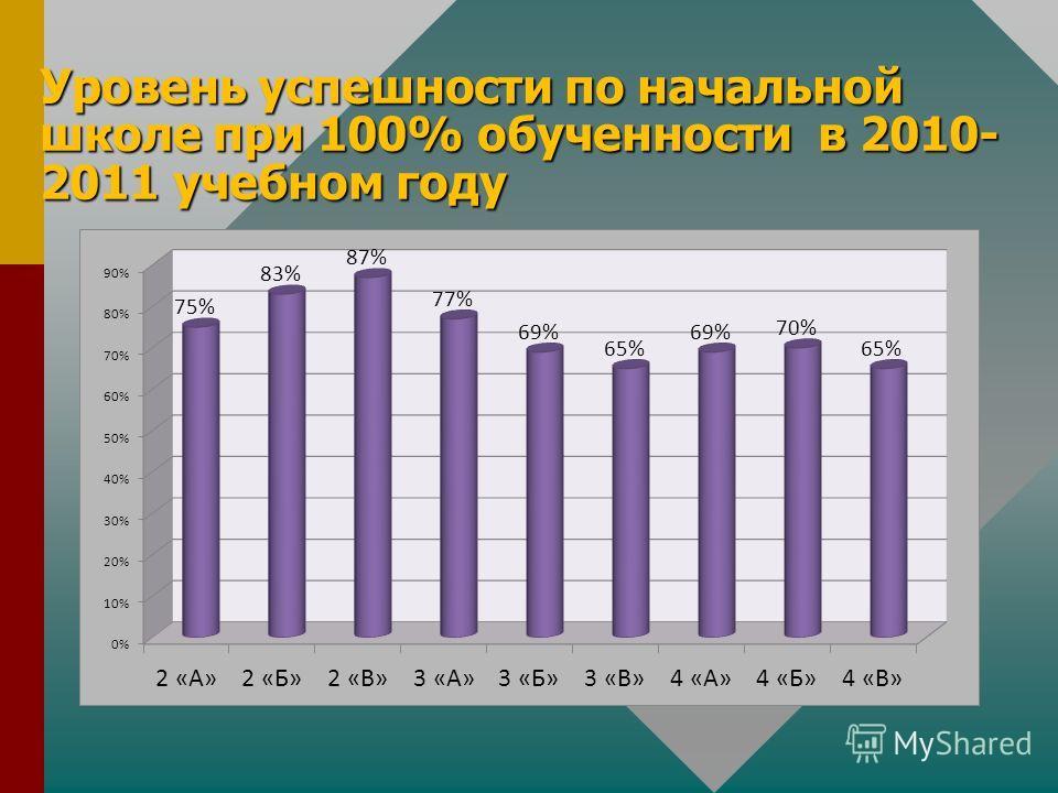Уровень успешности по начальной школе при 100% обученности в 2010- 2011 учебном году