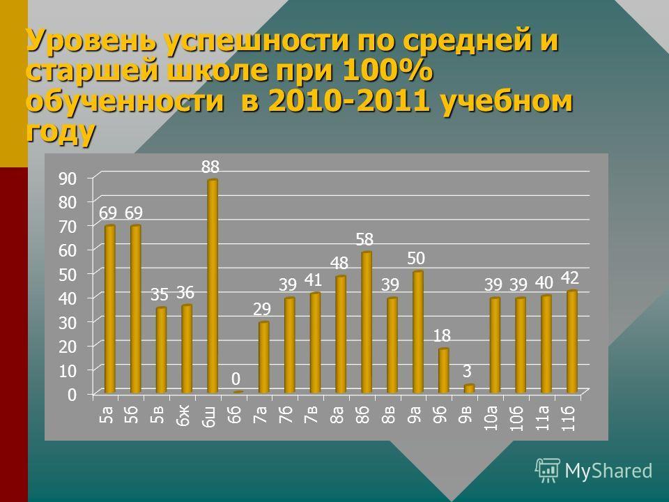 Уровень успешности по средней и старшей школе при 100% обученности в 2010-2011 учебном году